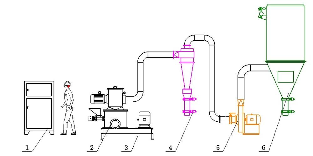 四,典型工艺流程图 1,电控柜 2, 加料系统 3,drw主机 4,旋风收集器 5